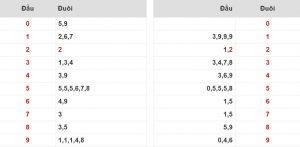 Thống kê kết quả xổ số là bước quan trọng khi chơi lô câm