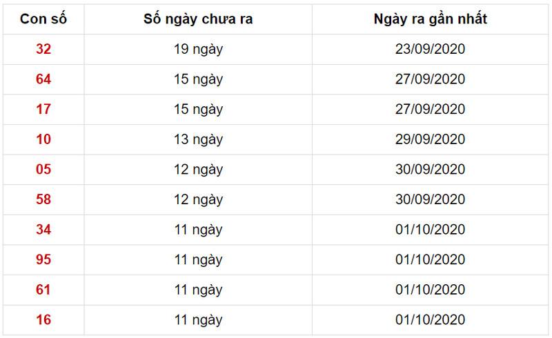 Các lô ít xuất hiện nhất trong 30 kỳ quay gần nhất của XSMB