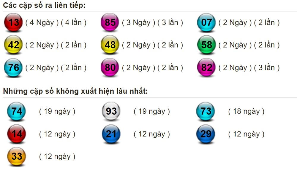 Các cặp số ra liên tiếp và cặp số ít xuất hiện