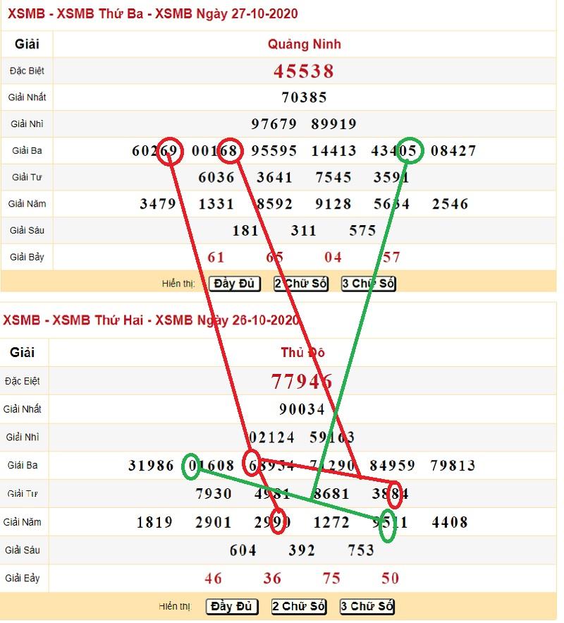 Kết quả soi cầu dự đoán XSMB ngày 28/10/2020