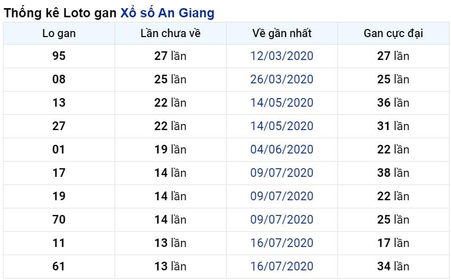 Kết quả dự đoán XSMN ngày 29/10/2020