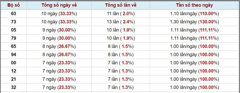 Dự đoán XSMN ngày 29/10/2020 đài Bình Thuận