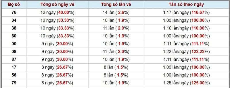 Dự đoán XSMN ngày 29/10/2020 đài Tây Ninh