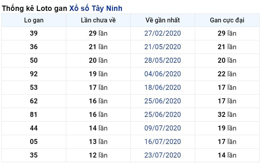 Dự đoán XSMN ngày 29/10/2020 Bình Thuận
