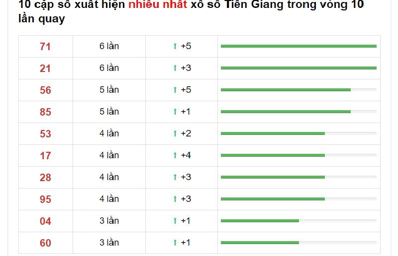 Dự đoán XSMN ngày 1/11/2020 xổ số Kiên Giang