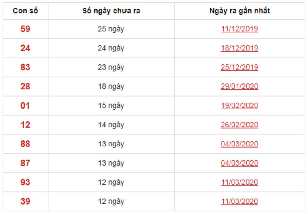 Dự đoán XSMN ngày 28/10/2020 số xuất hiện ít đài Sóc Trăng