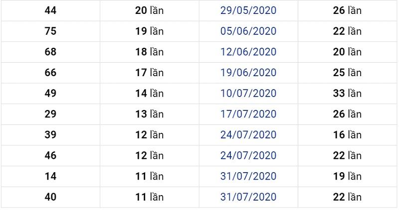Dự đoán XSMN ngày 30/10/2020 đài Bình Dương