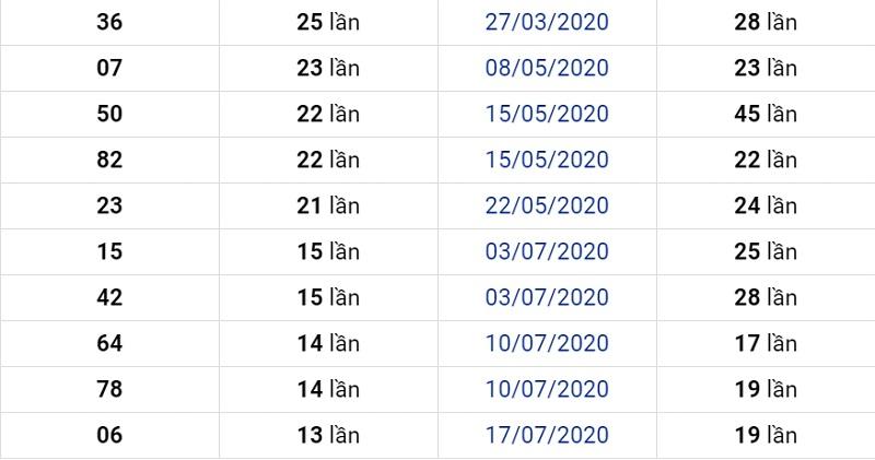Dự đoán XSMN ngày 30/10/2020 chính xác
