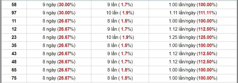 Dự đoán XSMN ngày 30/10/2020 đài Trà Vinh