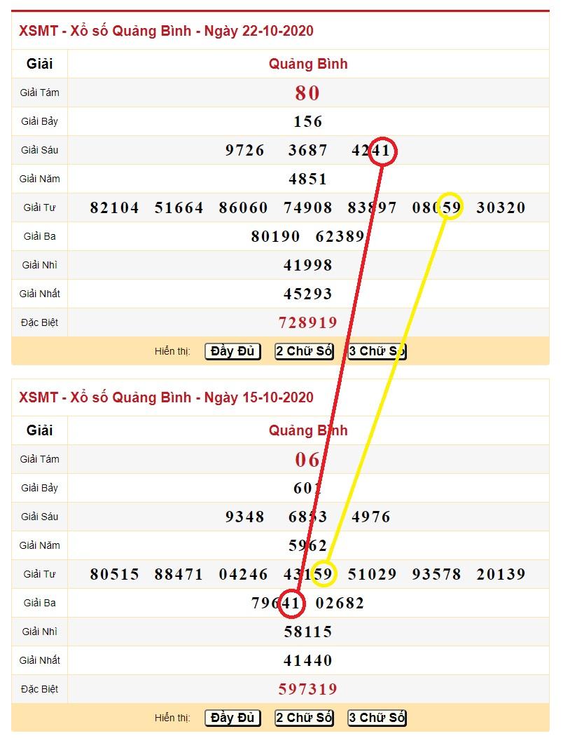 Thông tin dự đoán XSMT ngày 29/10/2020