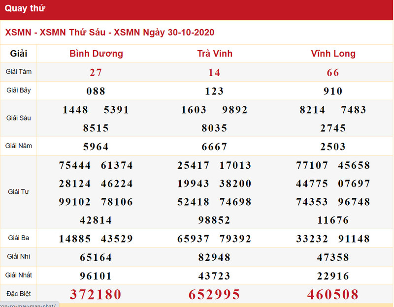 Dự đoán XSMN ngày 30/10/2020 quay thử xosovip