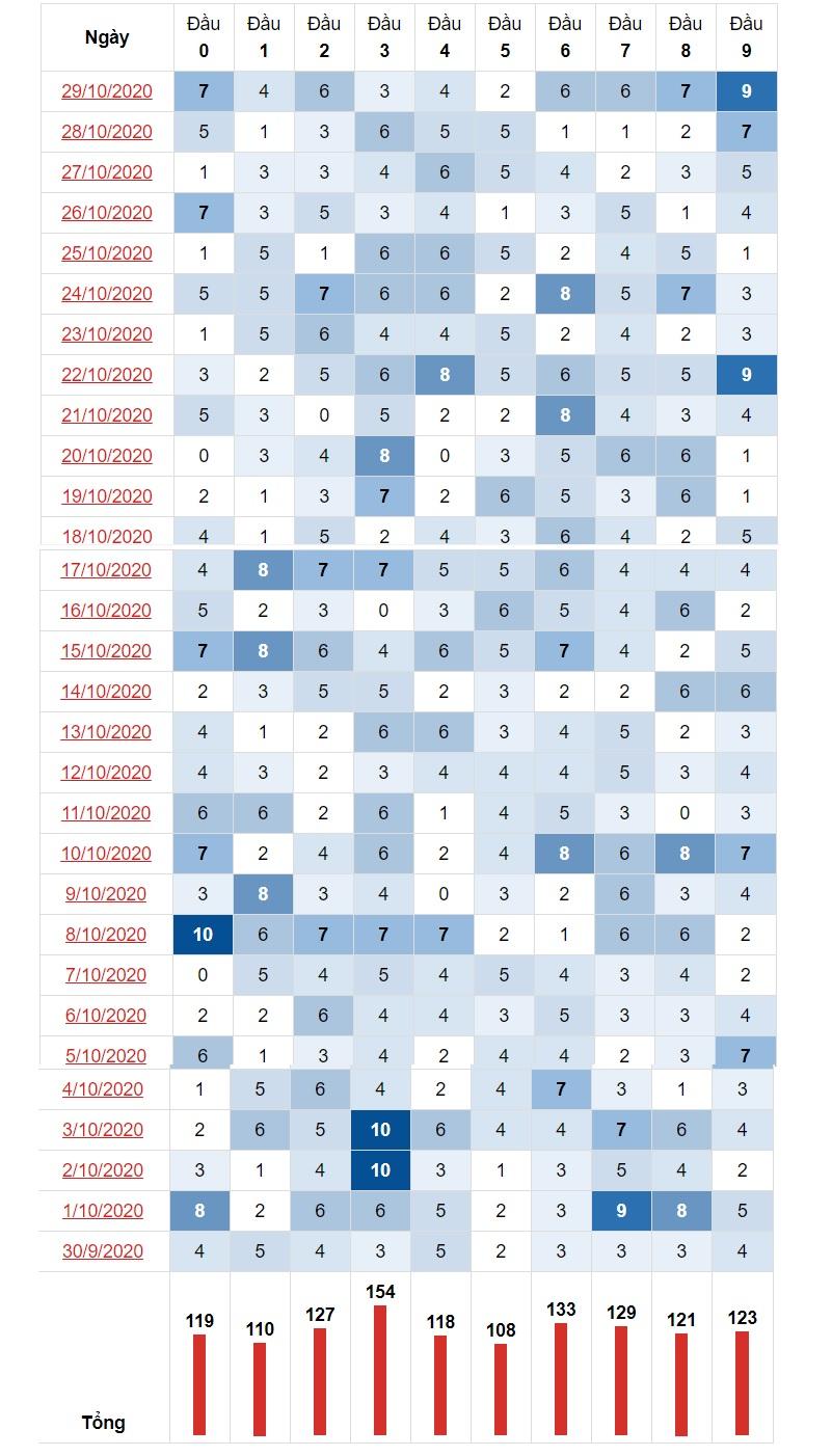 Thống kê đầu đuôi 30/10/2020 theo đầu lô tô miền Trung