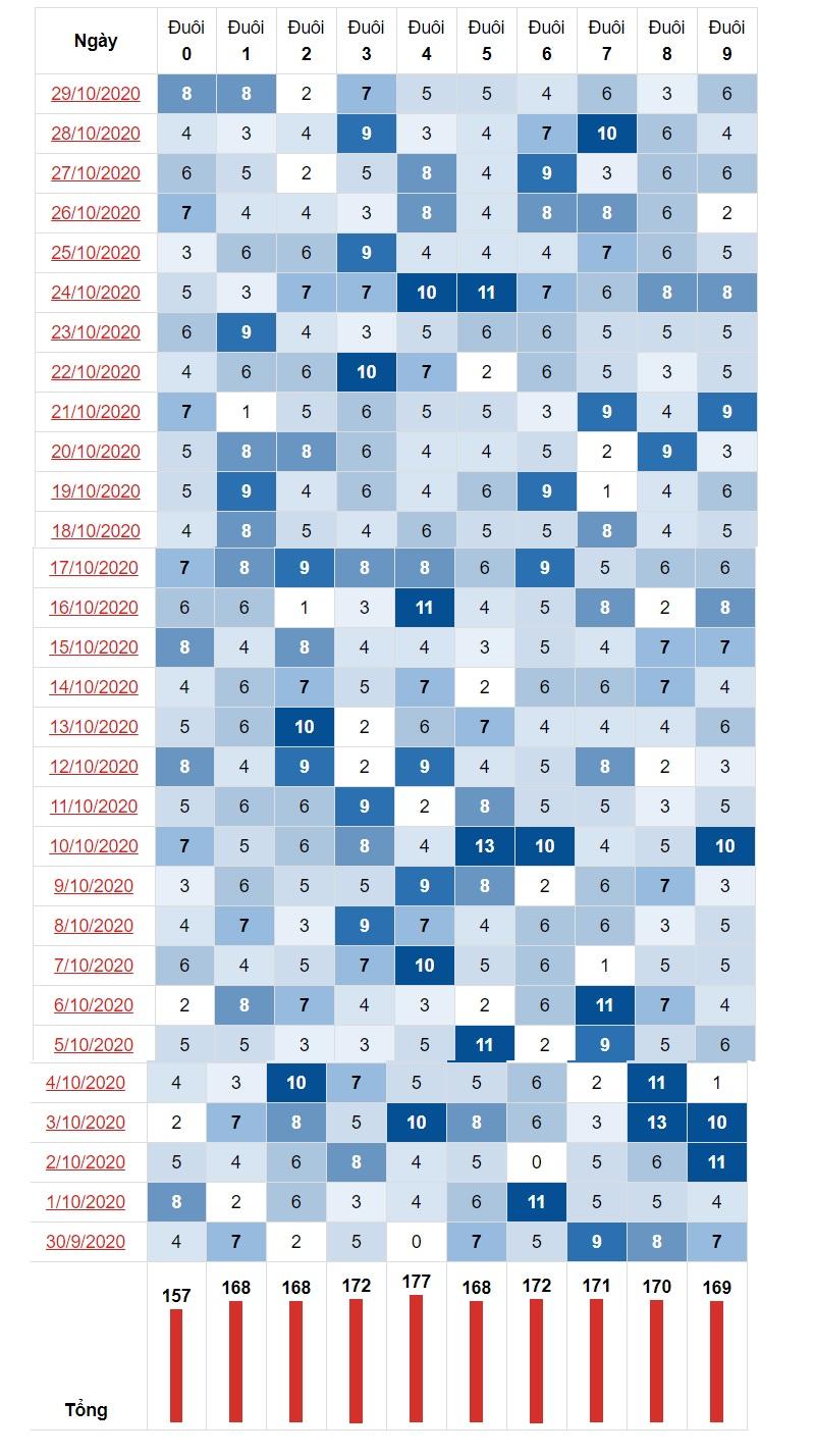 Thống kê đầu đuôi 30/10/2020 theo đuôi lô tô miền Nam