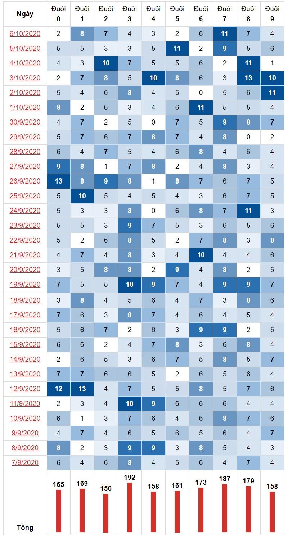 Thống kê đuôi lô tô miền Nam 30 kỳ quay gần nhất ngày 7/10/2020