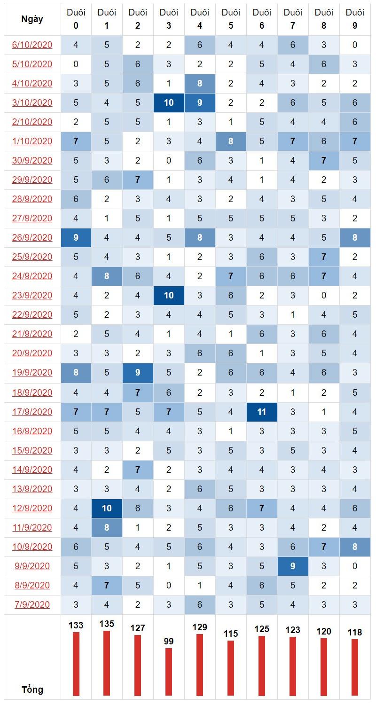 Thống kê đuôi lô tô miền Trung ngày 7/10/2020 trở về 30 kỳ quay gần nhất