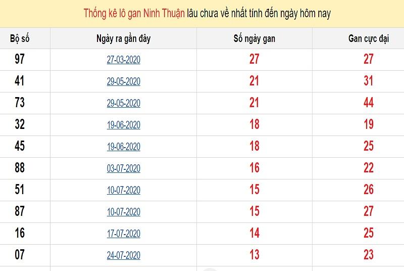 Thống kê lô gan 30/10/2020 đài Ninh Thuận