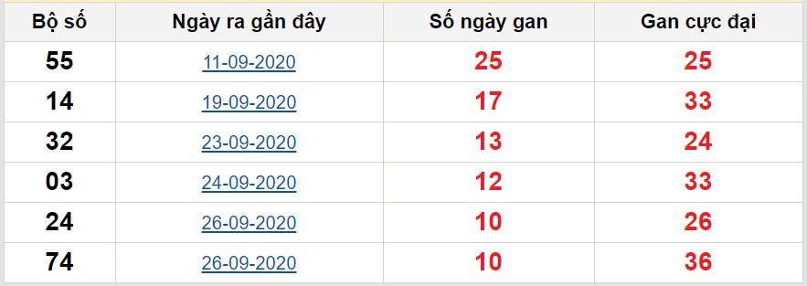 Thống kê lô gan miền Bắc ngày 7/10/2020 lâu chưa về