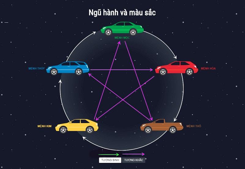 Chọn màu xe theo tuổi giúp mang đến sự bình an