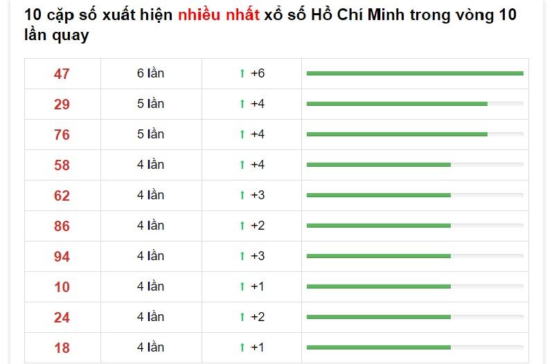 Dự đoán XSMN ngày 2/11/2020 có xác suất về cao