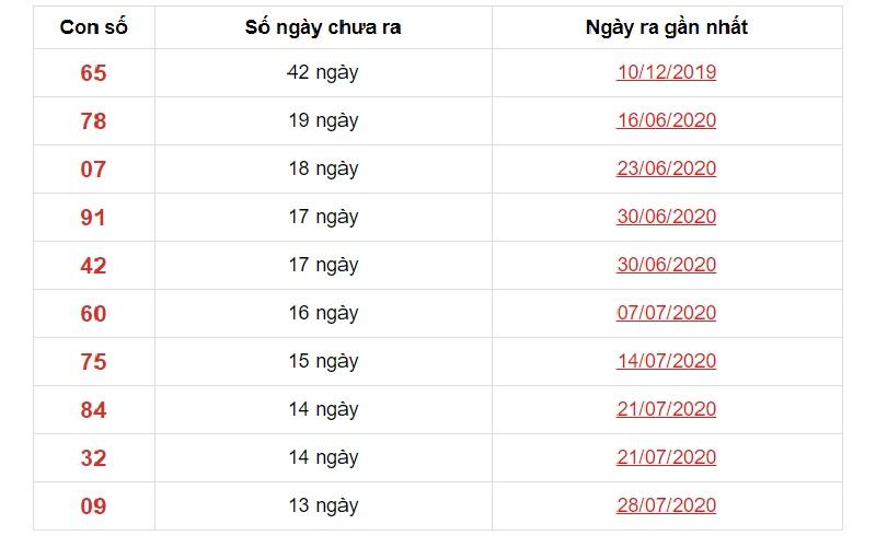 Dự đoán XSMN ngày 3/11/2020 các số về ít đài Bạc Liêu trong 10 kỳ gần nhất