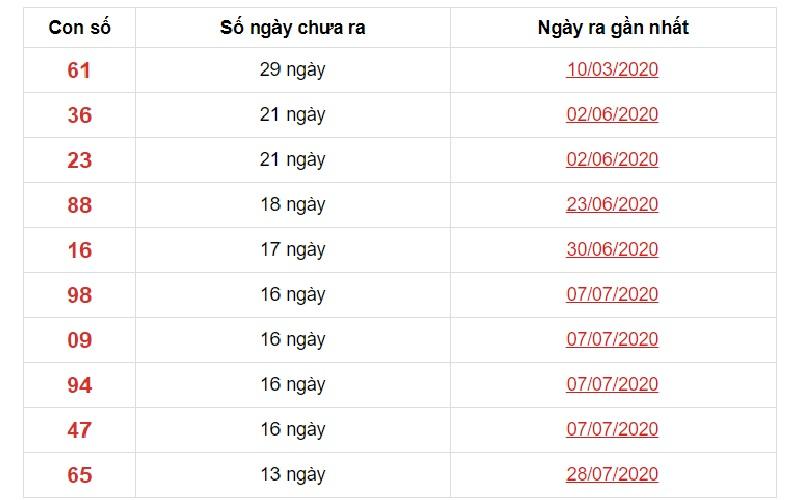 Dự đoán XSMN ngày 3/11/2020 các số về ít đài Bến Tre trong 10 kỳ gần nhất