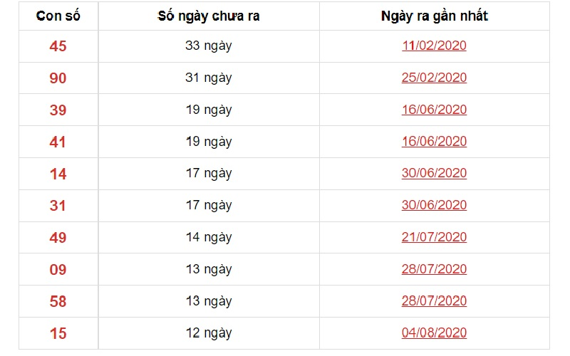 Dự đoán XSMN ngày 3/11/2020 các số về ít đài Vũng Tàu trong 10 kỳ gần nhất