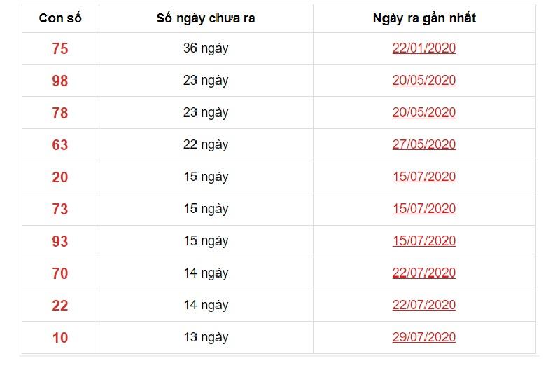 Dự đoán XSMN ngày 4/11/2020 các số về ít trong 10 kỳ quay gấn nhất đài Đồng Nai
