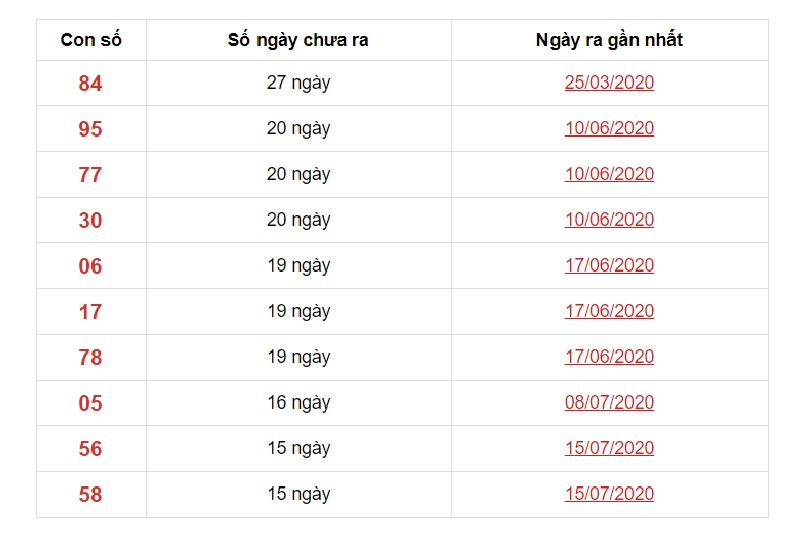 Dự đoán XSMN ngày 4/11/2020 các số về ít trong 10 kỳ quay gấn nhất đài Sóc Trăng