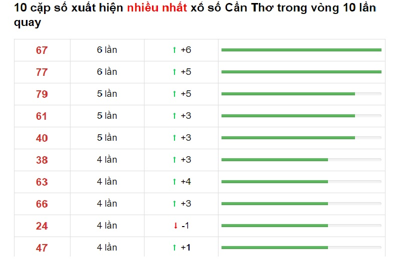 Dự đoán XSMN ngày 4/11/2020 các số về nhiều trong 10 kỳ quay gấn nhất đài Cần Thơ