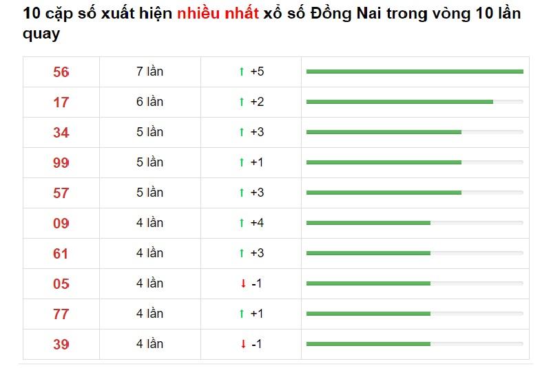 Dự đoán XSMN ngày 4/11/2020 các số về nhiều trong 10 kỳ quay gấn nhất đài Đồng Nai