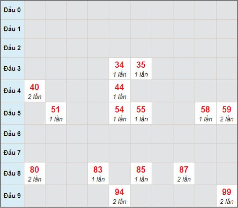 Dự đoán kết quả xổ số miền Nam thứ tư 27/1/2021 -Soi cầu lô bạch thủ đài Sóc Trăng ngày 27/1/2021