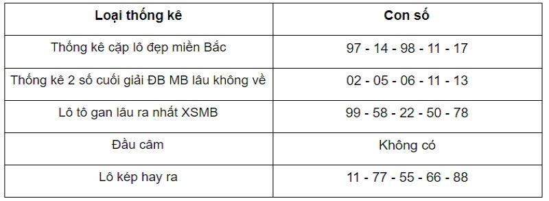 Thống kê lô tô Soi cầu dự đoán KQXSMB ngày 14/1/2021