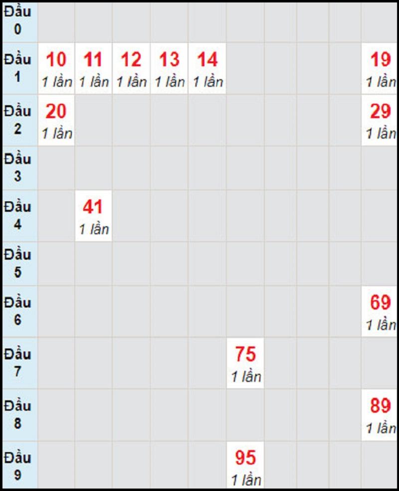 Dự đoán xổ số miền Nam thứ tư 20/1/2021 soi cầu đài Cần Thơ