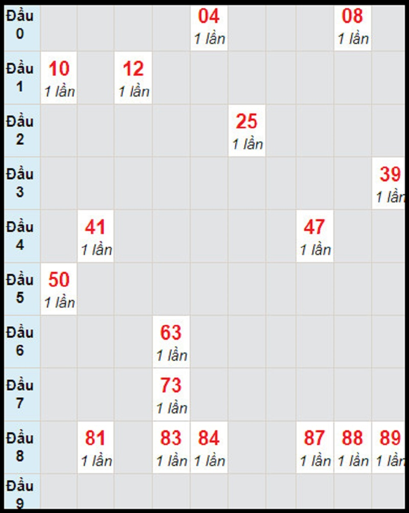 Dự đoán xổ số miền Nam thứ tư 20/1/2021 soi cầu đài Đồng Nai