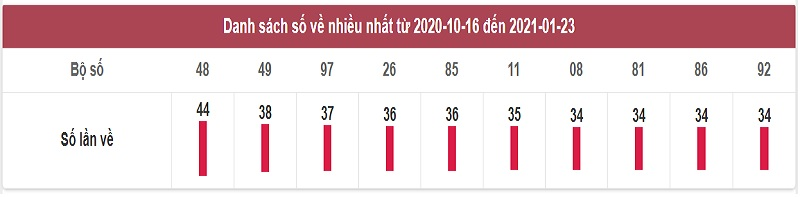 Thống kê dự đoán xổ số miền Trung hôm nay chủ nhật 24/1/2021