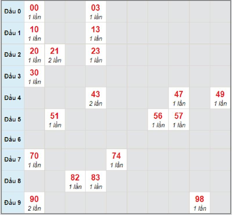 Soi cầu dự đoán XSMN thứ 6 22/1/2021 lô bạch thủ Bình Dương