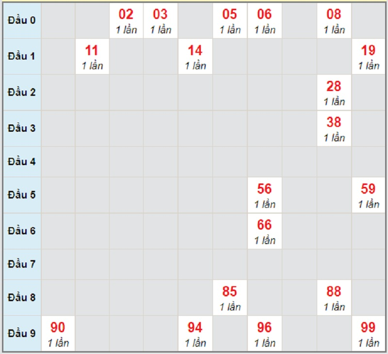 Soi cầu dự đoán XSMN thứ 6 22/1/2021 lô bạch thủ Trà Vinh