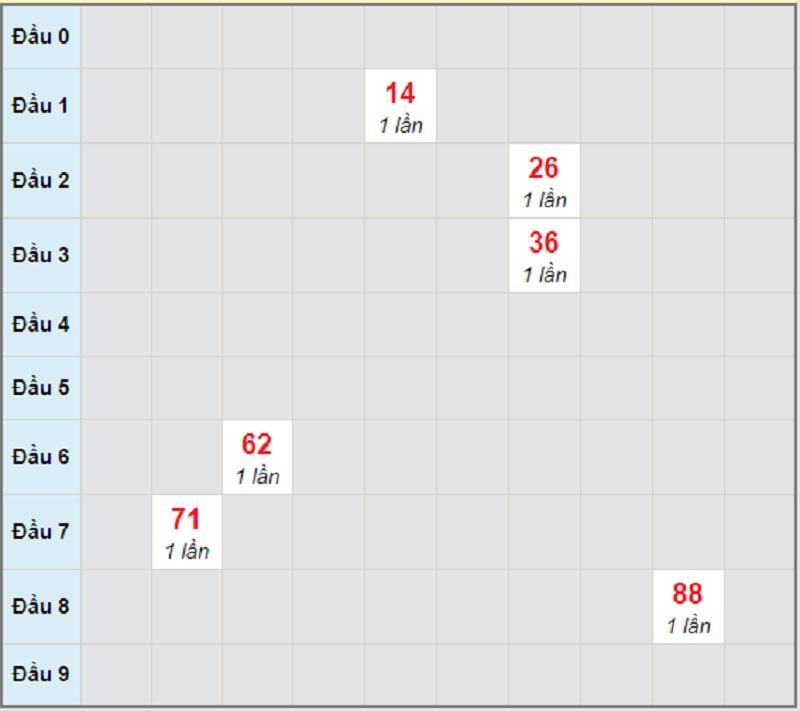 Soi cầu dự đoán XSMN thứ 6 22/1/2021 lô bạch thủ Vĩnh Long