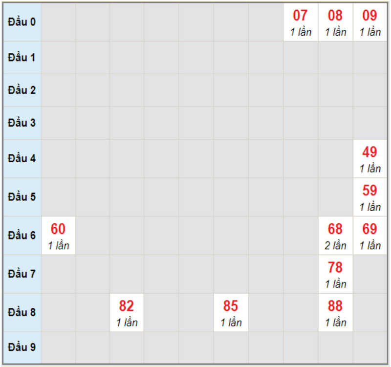 Soi cầu dự đoán kết quả xổ số miền Nam thứ 7 30/1/2021 đài HCM