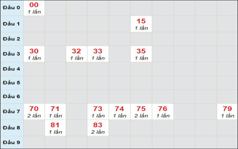 Kết quả soi cầu xổ số miền Trung thứ 3 26/1/2021 đài Đắk Lắk
