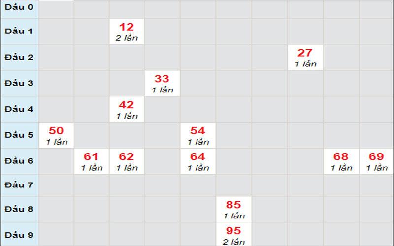 Kết quả soi cầu xổ số miền Trung thứ 3 26/1/2021 đài Quảng Nam