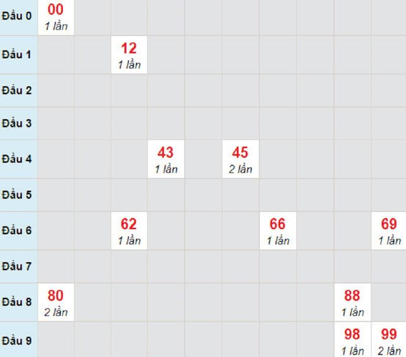 Soi cầu XSMT thứ 6 29/1/2021 -Soi cầu lô bạch thủ XS Gia Lai ngày 29/1/2021