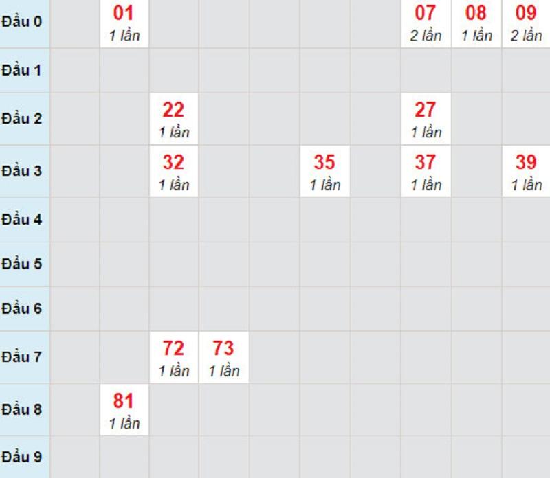 Soi cầu XSMT thứ 6 29/1/2021 - Soi cầu lô bạch thủ XS Ninh Thuận ngày 29/1/2021