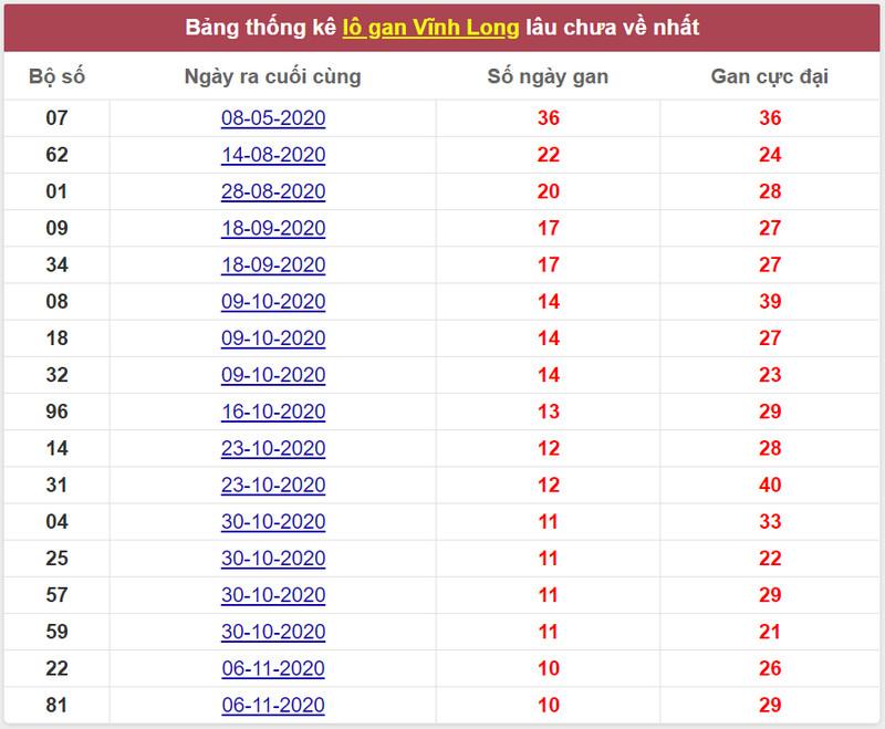 Thống kê lô gan xổ số Vĩnh Long - dự đoán XSMN thứ 6 22/1/2021