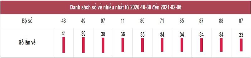 Thống kê dự đoán kết quả xổ số miền Bắc ngày chủ nhật 7/2/2021