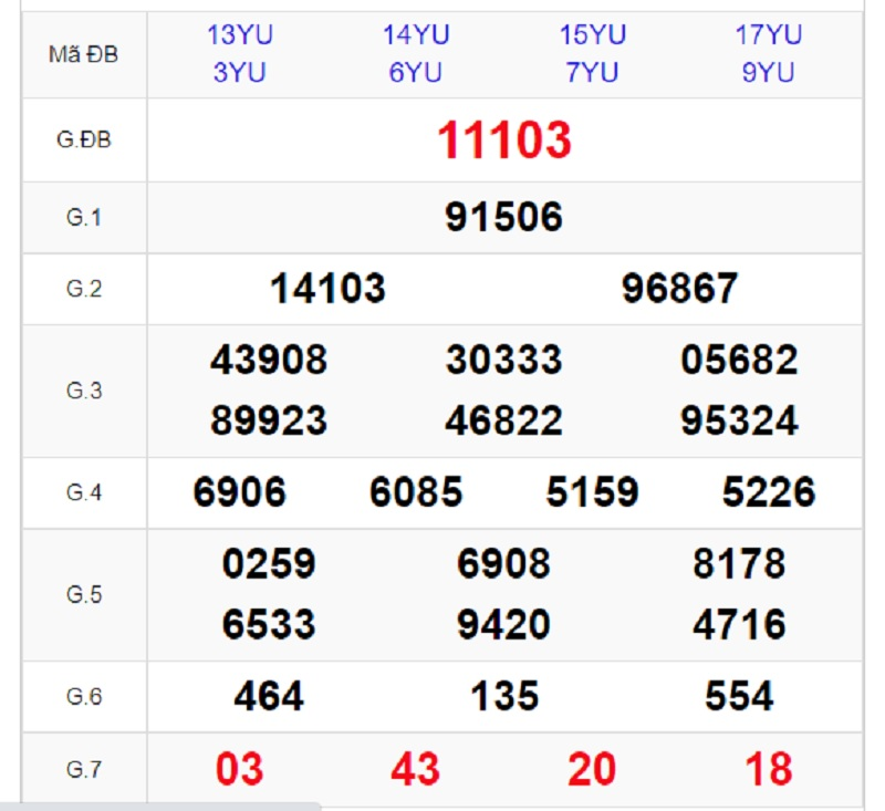 Dự đoán kết quả XSMB T7 20/2/2021 chuẩn xác