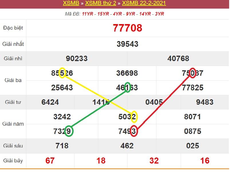 Soi cầu dự đoán xổ số miền Bắc T3 23/2/2021