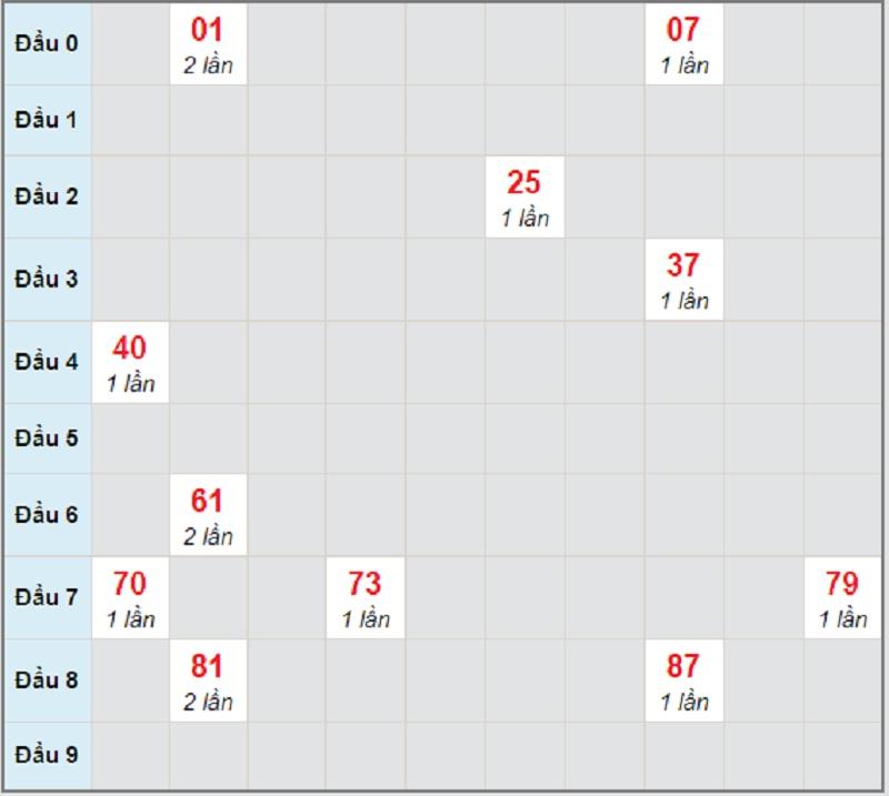 Soi cầu dự đoán xổ số miền Nam ngày mai thứ 4 3/2/2021 Cần Thơ