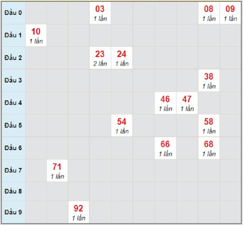 Soi cầu dự đoán xổ số miền Nam ngày mai thứ 4 3/2/2021