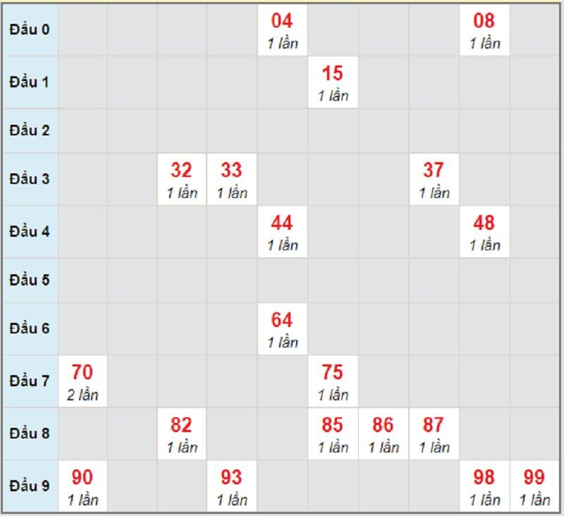 Soi cầu dự đoán xổ số miền Nam ngày mai thứ 4 3/2/2021 Sóc Trăng